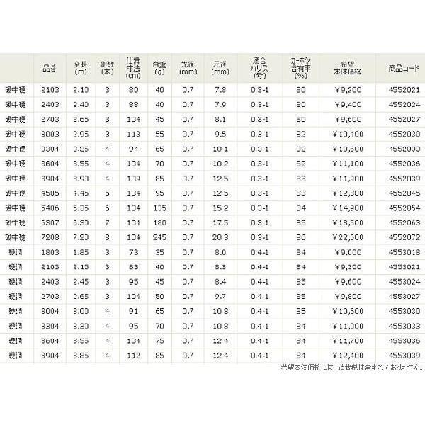 宇崎日新   ロッド   レジーナ 山吹 ( 振出 )  硬硬調  7.2m  へら・鯉竿 【 保証書付 】  ※