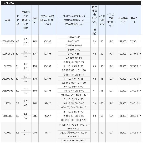 【送料・代引手数料サービス】 ≪'18年3月新商品!≫ シマノ '18 ステラ C2000S