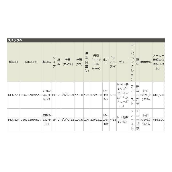 ≪'17年5月新商品!≫ アブガルシア ソルティースタイル キジハタ STHS-832M-KR 〔仕舞寸法 129.5cm〕 【保証書付】