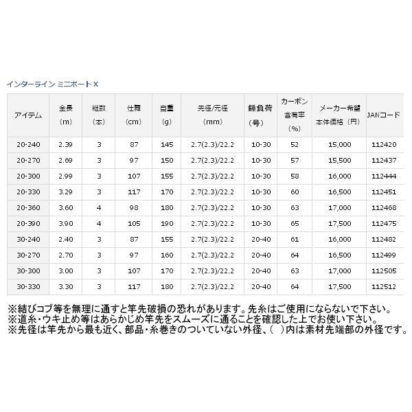 ≪'17年7月新商品!≫ ダイワ インターライン ミニボート X 20-390 〔仕舞寸法 105cm〕