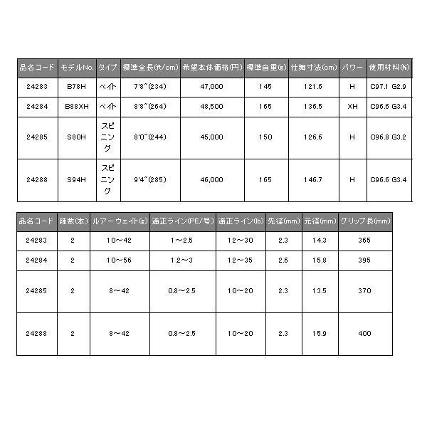 【代引手数料サービス】 ≪新商品!≫ がまかつ ラクゼ ダイダラ S80H 〔仕舞寸法 126.6cm〕