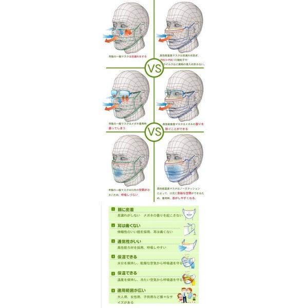 マスク サージカルマスク 使い捨て 花粉対策 インフルエンザ予防 受験用 PM2.5対策 N95マスク(富貴マスク 立体マスク 大人40枚)薄いのに高性能なマスク|fuki-lingerie|04