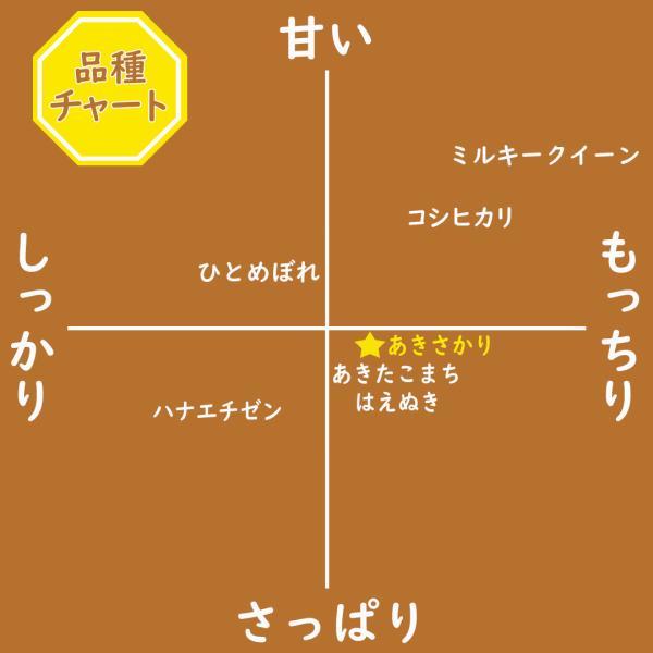 お米 無洗米 5kg あきさかり 福井県産 白米 5kg 特A 29年産 送料無料 一部地域を除く|fukuikomeya|05