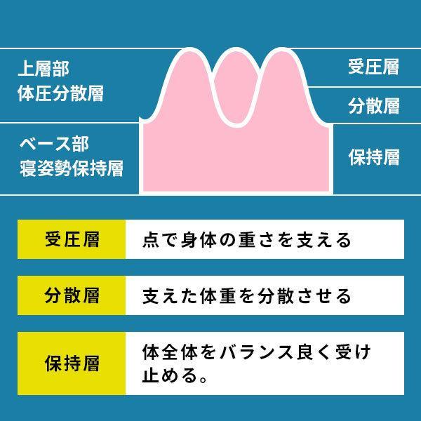 西川 健康敷きふとん シングル 90mm 日本製 凹凸プロファイルウレタン 体圧分散 敷き布団 専用カバー付き|futon|07