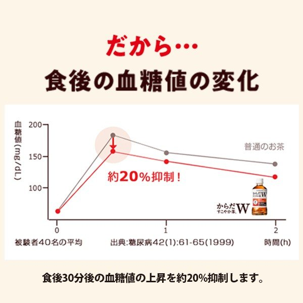 からだすこやか茶W 350ml 48本 2ケース ペットボトル 特保 送料無料 コカコーラ cola|garakei|07