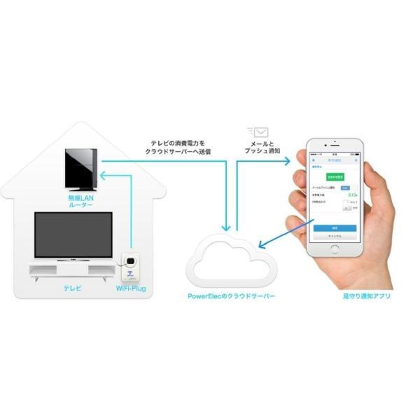 見守りコンセントWiFi-Plug|gbft|03