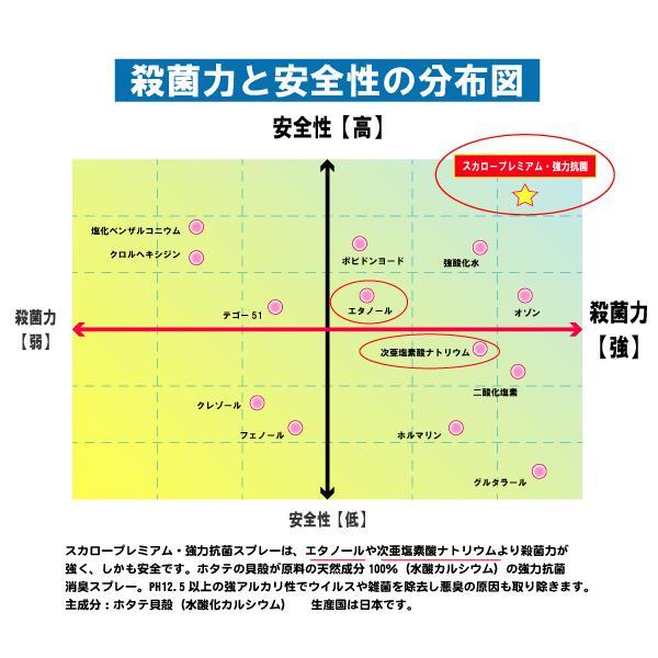 ウイルス対策スプレー スカロープレミアム 強力抗菌スプレー 100ml 日本製 ノンアルコール 殺菌  ドアノブの除菌 マスクの除菌 消臭 安心安全|good-s-plus|05