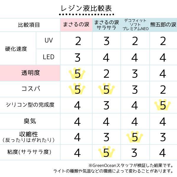 UV-LEDレジン液 70g まさるの涙 クリア 大容量 GreenOceanオリジナル 猫 must レジンクラフト ハードタイプ UVレジン液 LEDレジン液|greenocean|13