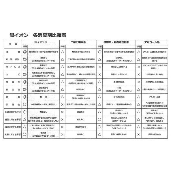 送料無料!お徳用 詰替用ナチュラル銀イオン水 1000ml|greenwindstore|05