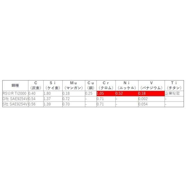 RSR ダウンサス Ti2000ダウン [1台分前後セット] スズキ アルトワークス HA36S FF 660 TB H27/12- 品番:S022TD hanatora 02