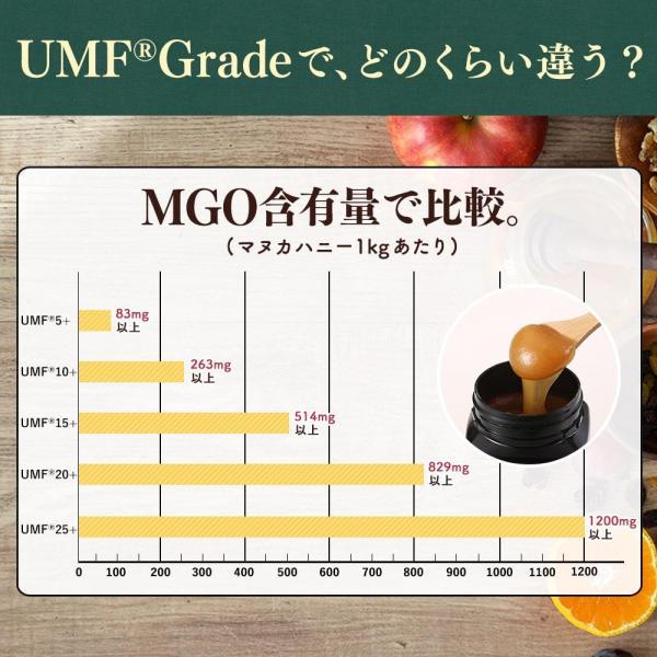 マヌカハニー UMF15+ 250g ハニーバレー マヌカハニー MGO 514〜828相当 はちみつ 蜂蜜|hands|11