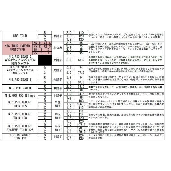 【カスタムオーダー】タイトリスト T100 アイアン 5本セット(#6〜9、PW)NS/MODUS/DG/TOUR.ISSUE/KBS/PROJECT.X|heartstage|06