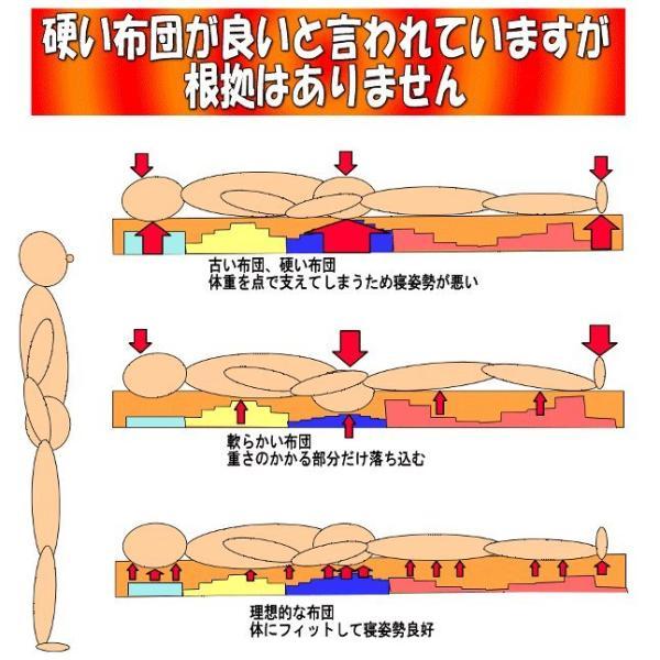 敷き布団 敷布団 ダブルサイズ 固め 熟睡極厚敷ふとん 病院採用 宙に浮いているような 日本製寝具 制抗菌・アレルギー腰痛 ダブルしき布団Es(W熟睡橙)|hghr|06
