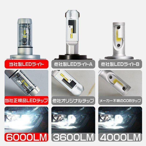 LED ヘッドライト H4 Hi/Lo ledフォグランプ H1 H3 H8 H11 HB3 HB4 12000LM 2018進化版 PHILIPS 車検対応 65k/3k/8k 変色可能 2年保証 送料無料 2個X|hikaritrading1|03