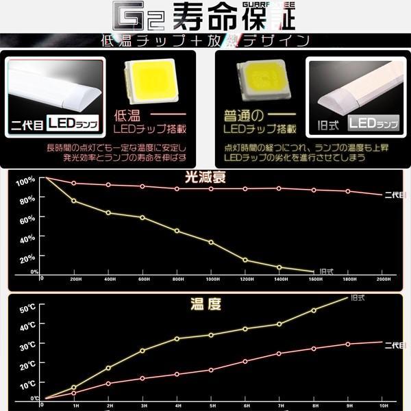 独自5G保証2倍明るさ保証 LED蛍光灯 ベースライト 120cm 40W型 2本相当80W相当 二代目 器具一体型 直付 288チップ 超薄 ledライト 昼光色 PSE適合 送料無 1本T|hikaritrading1|03