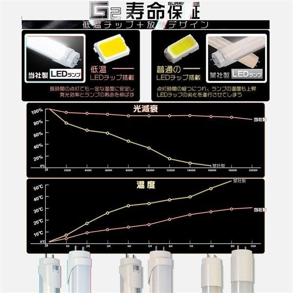 LED蛍光灯 40w形直管 広角300度タイプより明るい 120cm 3600lm グロー式工事不要 電球色3k/ 昼白色5k/ 昼光色65k PL保険 送料無 1本H|hikaritrading1|03