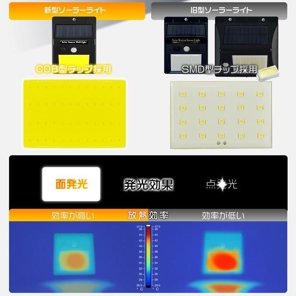 【HIKARI独占モデル】 ledソーラーライト 人感センサーライト 48LED 自動点灯 防水 電気不要 太陽光発電 COBチップ採用 庭 壁 玄関 照明 送料無 2個csl48|hikaritrading1|05