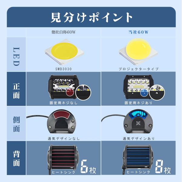 LED作業灯 ワークライト 60W OSRAM製チップを凌ぐ ledライト led投光器 防水 トラック 集魚灯 看板灯 12V/24V 広角 拡散 投光&集光両立 一年保証 2個C3 hikaritrading1 03