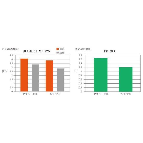 サンライン グレ釣り用道糸磯スペシャル競技 マスラード21.5〜3号 150mSUNLINE Iso Special kyougi Maslard2  1.5〜3gou 150m