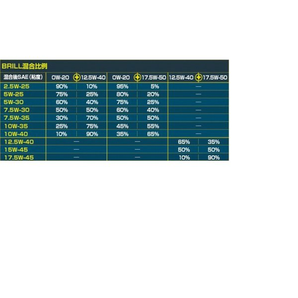 SUNOCO BRILL スノコ ブリル 17.5wー50  エステル化学合成エンジンオイル 10L 1Lx10缶セット  hirohataautoparts 02