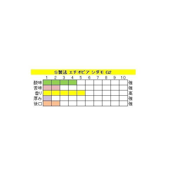 モカ【エチオピア シダモ G2】(400g)送料無料消費税込み|hiruandoncoffee|03