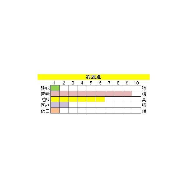 ビターブレンド【鈴鹿颪(すずかおろし)】400g 送料無料・消費税込み|hiruandoncoffee|03
