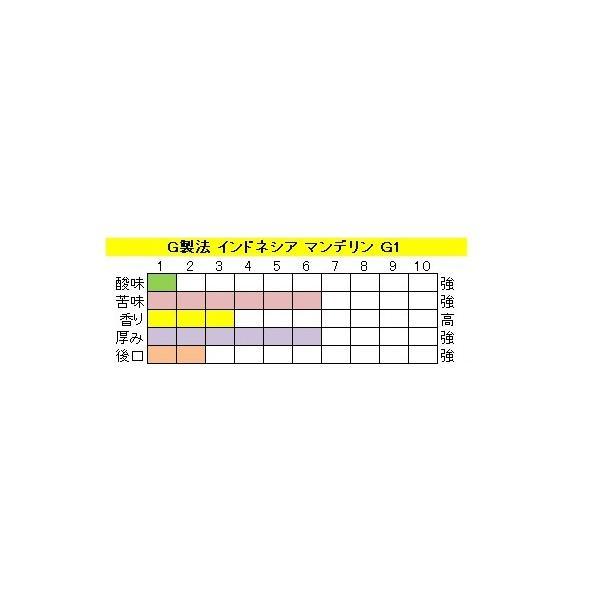 マンデリン G-1(400g)送料無料消費税込み|hiruandoncoffee|03