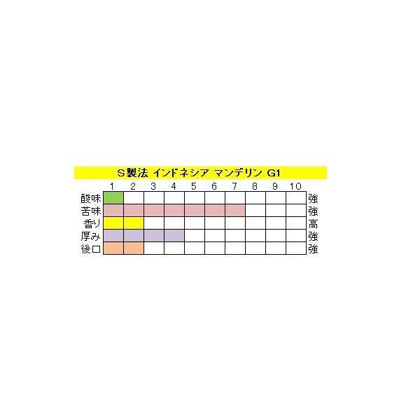 マンデリン G-1(400g)送料無料消費税込み|hiruandoncoffee|04