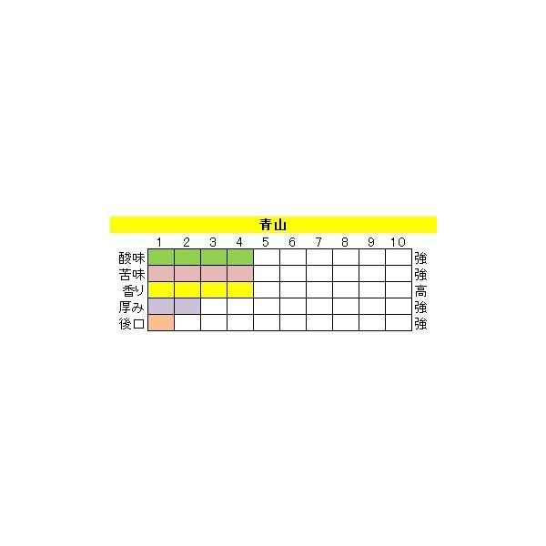 マイルドブレンド 【青山(あおやま)】200g 送料無料・消費税込み|hiruandoncoffee|03