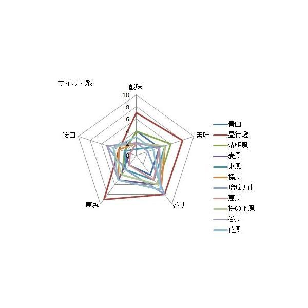 マイルドブレンド 【青山(あおやま)】200g 送料無料・消費税込み|hiruandoncoffee|07