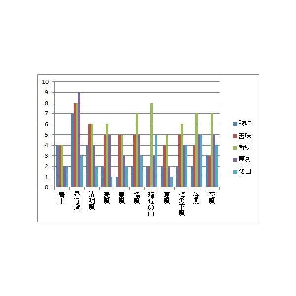 マイルドブレンド 【青山(あおやま)】200g 送料無料・消費税込み|hiruandoncoffee|08