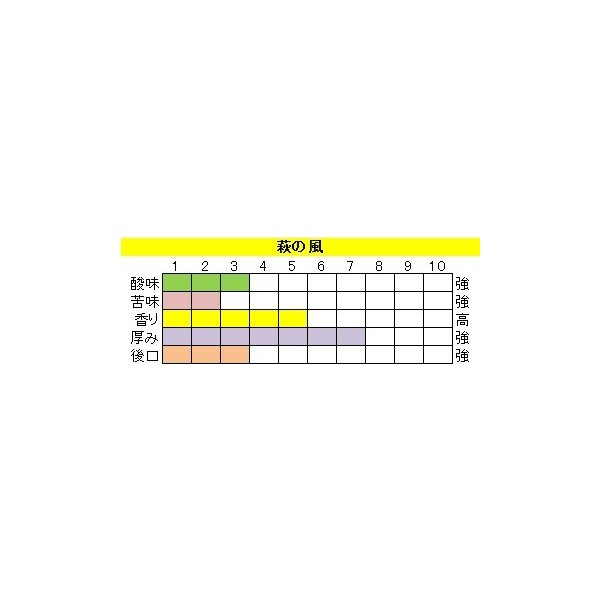 酸味系ブレンド【萩の風(はぎのかぜ)】400g 送料無料・消費税込み|hiruandoncoffee|02
