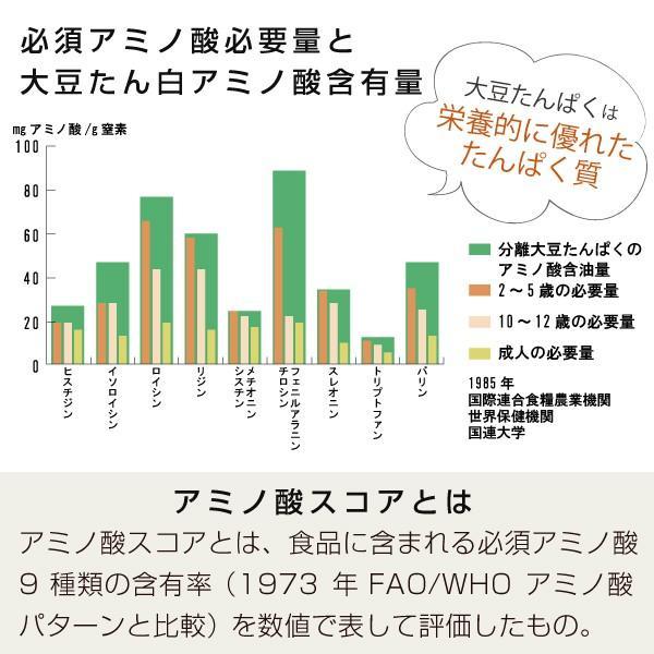 大豆プロテイン 3kg(ソイプロテイン 甘味料 香料無添加 大豆たんぱく食品)|hogarakagenki|05