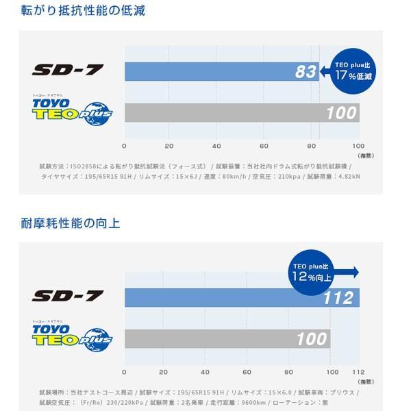 SD-7 乗用車用低燃費タイヤ 夏タイヤ 185/70R14 4本セット トーヨー / TOYO|hotroadtirechains|04