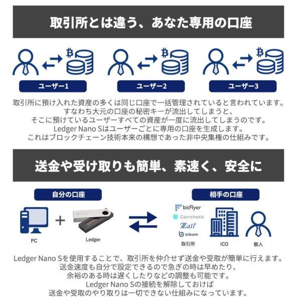仮想通貨 Ledger Nano S ハードウェアウォレット レジャー ナノS 暗号通貨 ビットコイン リップル イーサリアム 日本語サポート 日本正規販売店 送料無料|hwwj|03