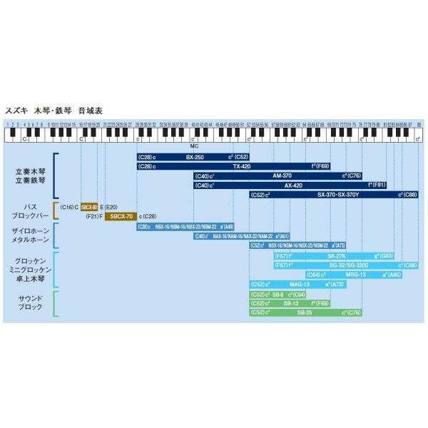 SUZUKI スズキ 音階ステップ付サウンドブロック 幹音8音セット SB-8|i-labo|04