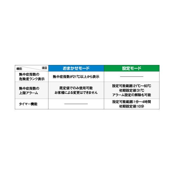 WBGT計:A&D携帯型熱中症指数モニターAD-5688〜〒郵送可¥320 imanando 03