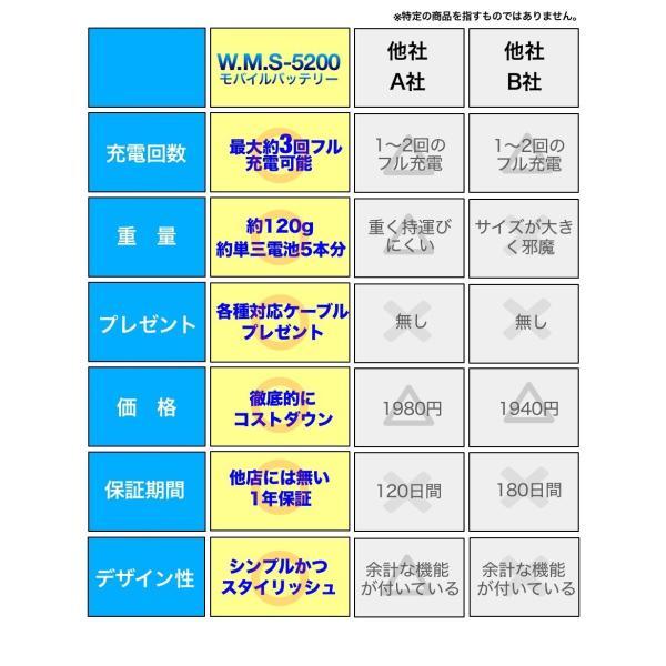 モバイルバッテリー 大容量 軽量 スマホ 充電器 5200mAh iPhone7 iPhone7 Plus iPhone6s iPhone6s Plus アイフォン アンドロイド スマートフォン|joyshop|06