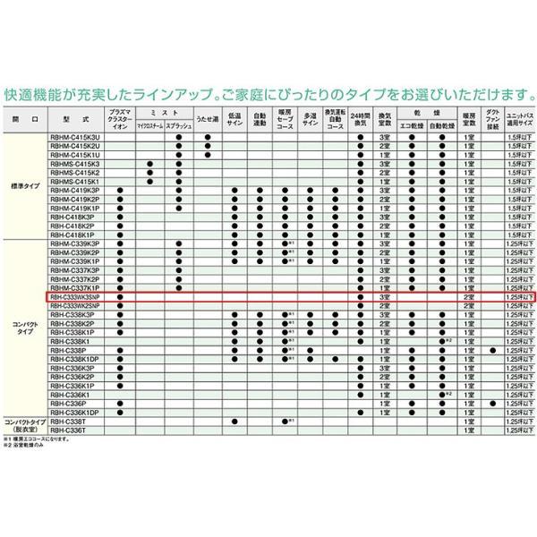 リンナイ 浴室暖房機 バスほっと[温水式][天井埋込型][2室暖房・3室換気対応][開口コンパクトタイプ][1.25坪以下] RBH-C333WK3SNP