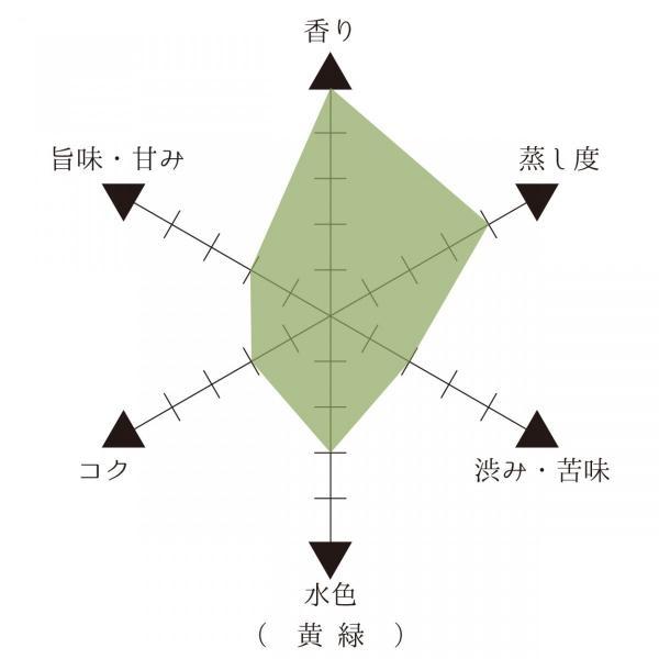 角田製茶 かなやみどり 奥八女シングルオリジンティー 30g 【レターパック可】|kakudaseicha|04
