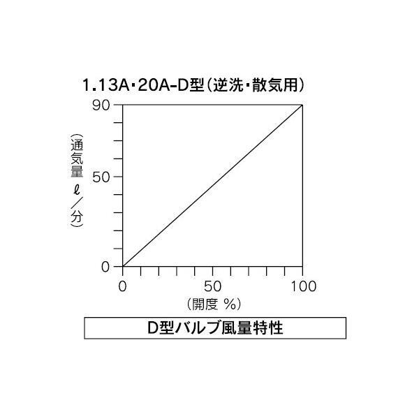 バルブ ブロワ リニアコック L型 13A-D (赤) 風量調整 目盛つき 関西化工|kansaikako|02
