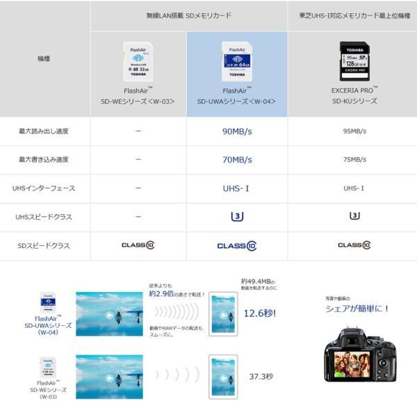 SDカード 64GB TOSHIBA 東芝 無線LAN SDXCカード 第4世代FlashAir W-04 UHS-1 U3 R:90MB/s W:70MB/s 海外リテール THN-NW04W0640C6 karei 05