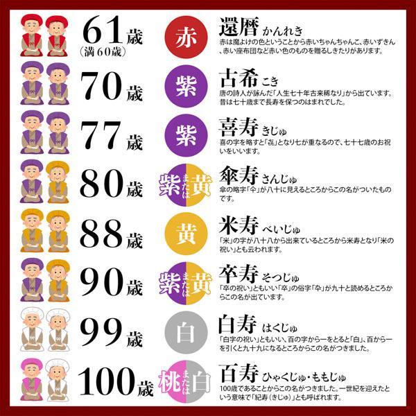 古希 喜寿 プレゼント お祝い ちゃんちゃんこ 頭巾 末広セット「紫色」紫 贈り物 長寿お祝い 70 77 歳 お祝い 熨斗 ラッピング無料 kimonomachi 12