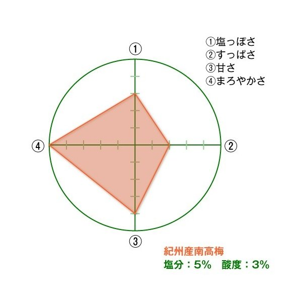 幻の梅 450g詰め(ギフト小)【塩分】約5%|kinoya-kawabe-foods|03