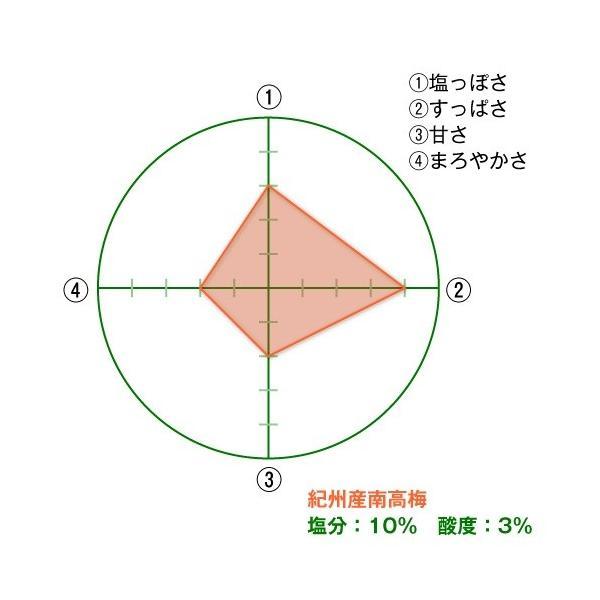 南高しそ梅干(徳用) 1.6kg 【塩分】約10%|kinoya-kawabe-foods|02