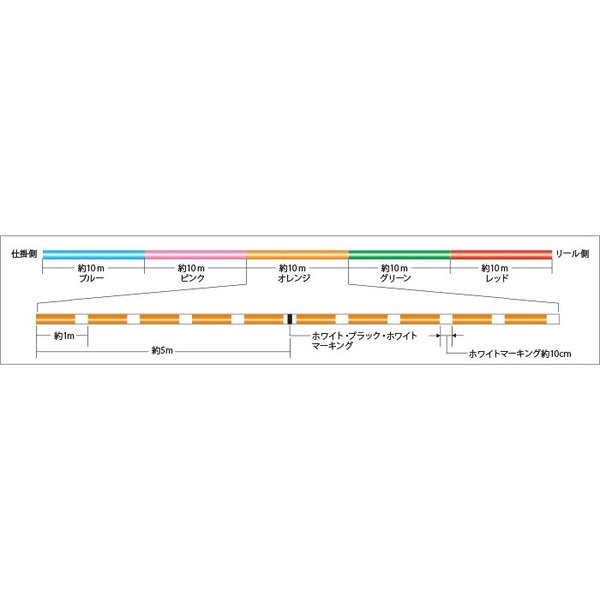 サンライン(SUNLINE) スーパーブレイド5 8本組 300m 0.6号