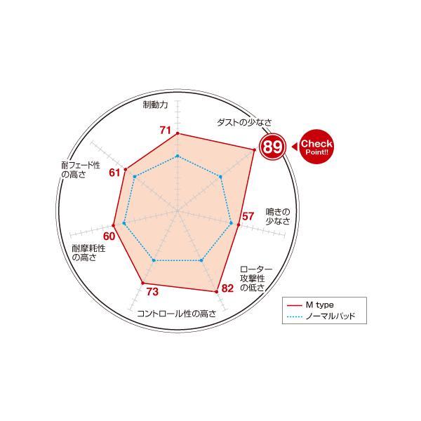ブレーキパッド 低ダスト PORSCHE ポルシェ (970) パナメーラ S / 4S 970CWDA DIXCEL M Type 1554554 リア|kn-carlife|02