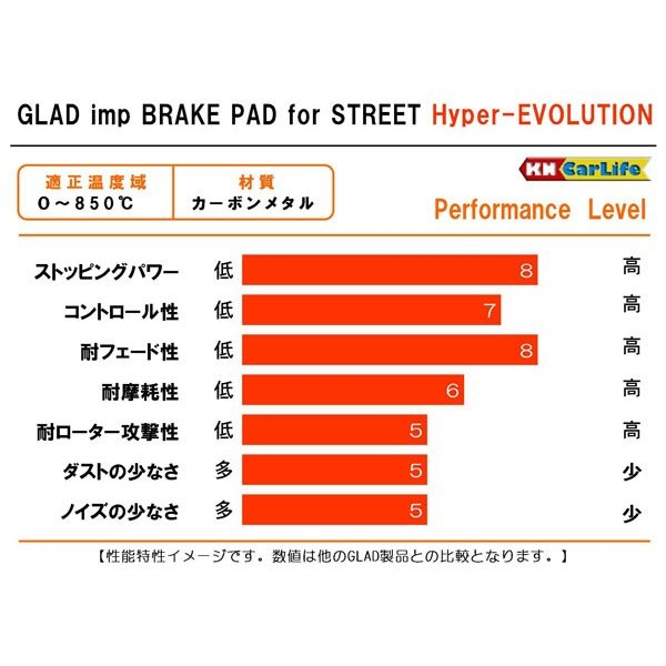 FIAT 高性能ブレーキパッド GLAD Hyper-EVOLUTION R#254|kn-carlife|02