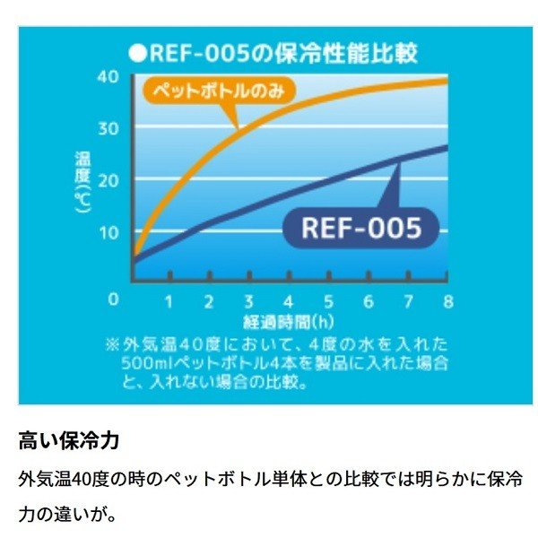 サーモス ソフトクーラー REF-005 BK|kurashiichibankan|03