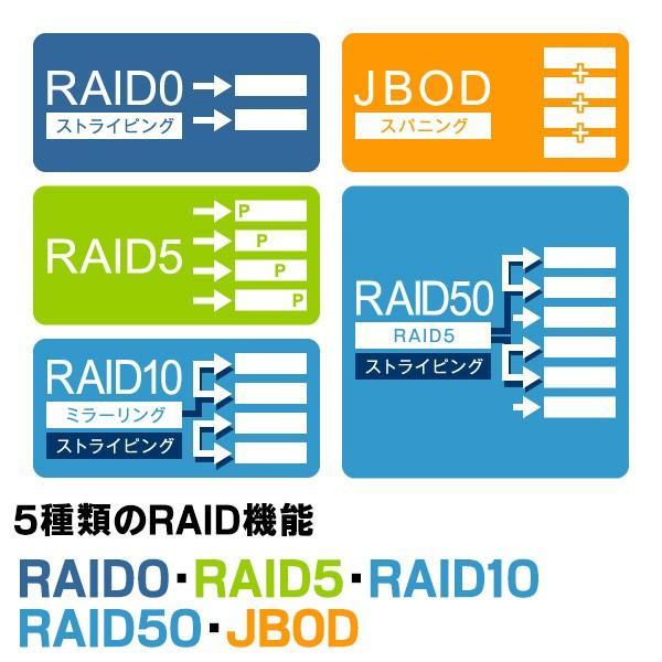 外付けHDD 8BAYケース + WD Red 2TB × 8台 大容量ストレージ LHR-8BRH16EU3WR|logitec|03